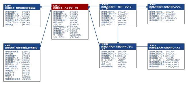 テーブル関連図_原価積上
