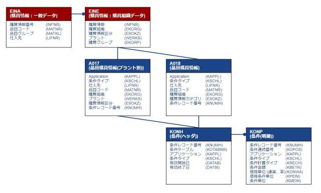 テーブル関連図_購買情報マスタ