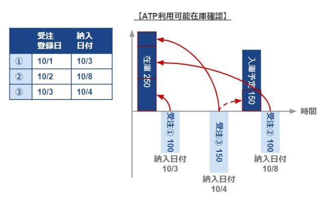 ATP利用可能在庫確認_在庫引当イメージ図