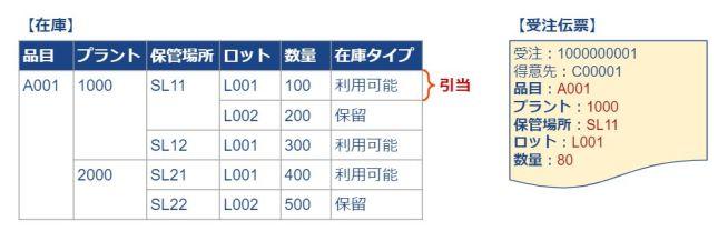 ATP_ケーススタディ1_プラント・保管場所・ロット指定