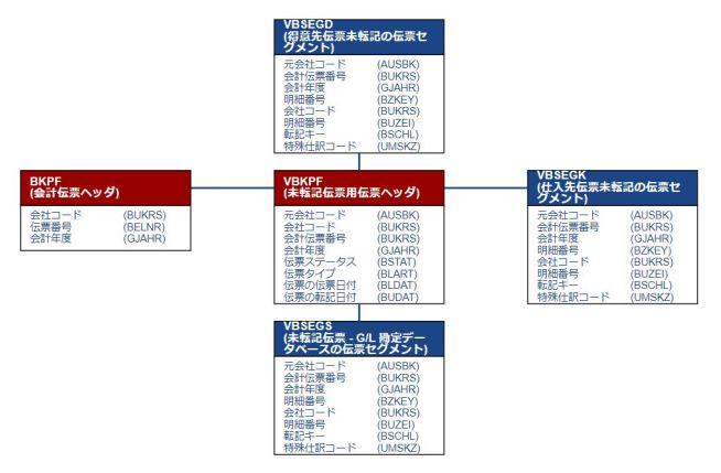 テーブル関連図_会計伝票(未転記)