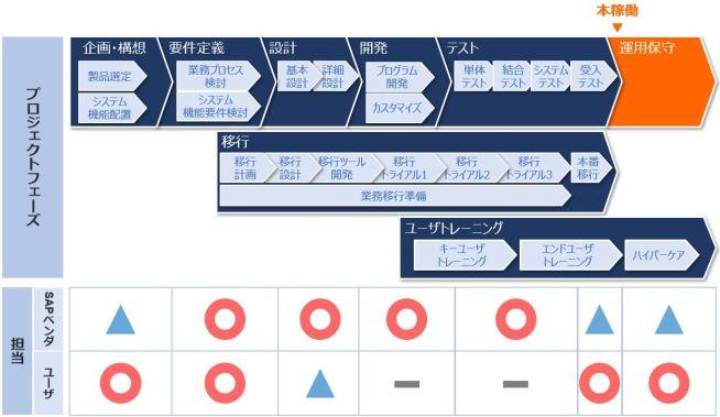 SAPプロジェクト_フェーズ_運用保守