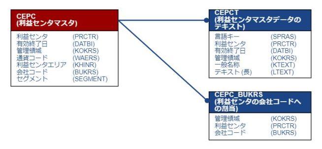 テーブル関連図_利益センタ