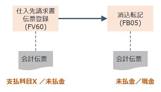 債務マニュアル転記プロセス