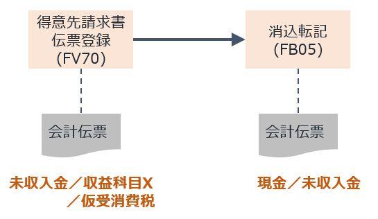 債権マニュアル転記プロセス