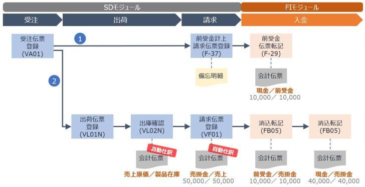 前受金プロセスイメージ