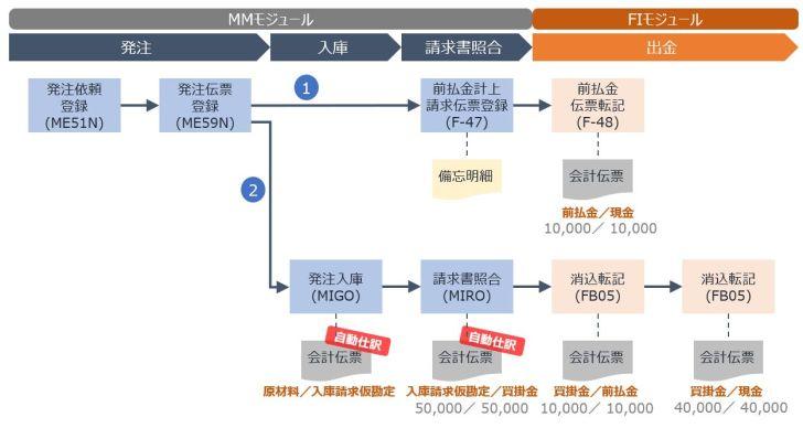 前払金プロセスイメージ