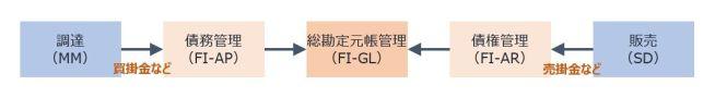 FI-GL_サブモジュール連携イメージ
