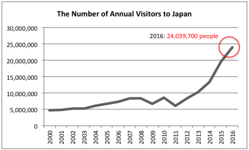 Business in Japan: the number of annual visitors to Japan