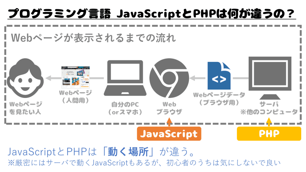 JavaScriptとPHPの違い