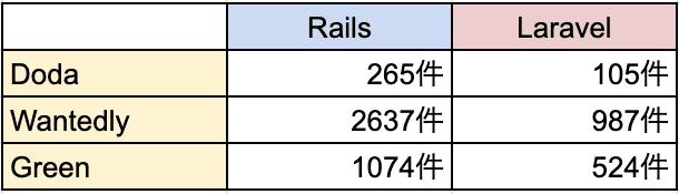 Rails_laravel_wanted