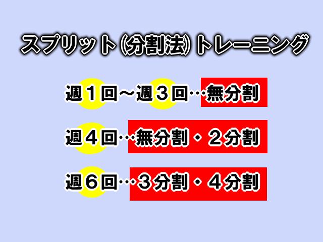 スプリットトレーニング(分割法)