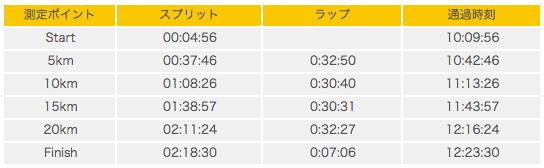 第24回仙台国際ハーフマラソン 杜の都ハーフ2014    タイムリスト   ランナーズアップデート