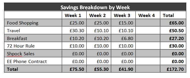 Frugal February Savings Challenge Table