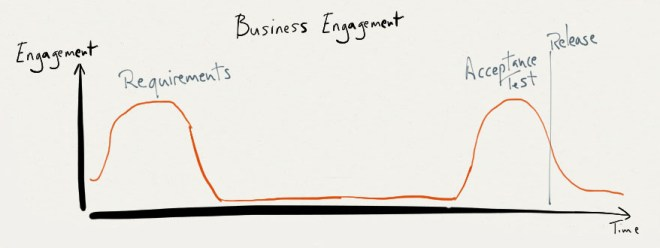 Business Engagement Waterfall