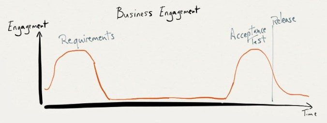 Business Engagement Waterfall