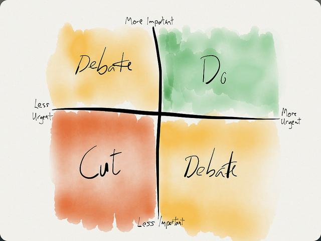 Eisenhower matrix for prioritisation