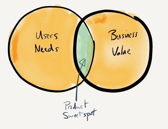 needs-value-venn