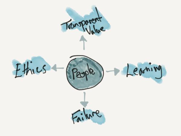AI Design Framework