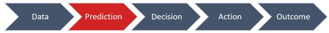 Data - Prediction - Decision - Action - Outcome