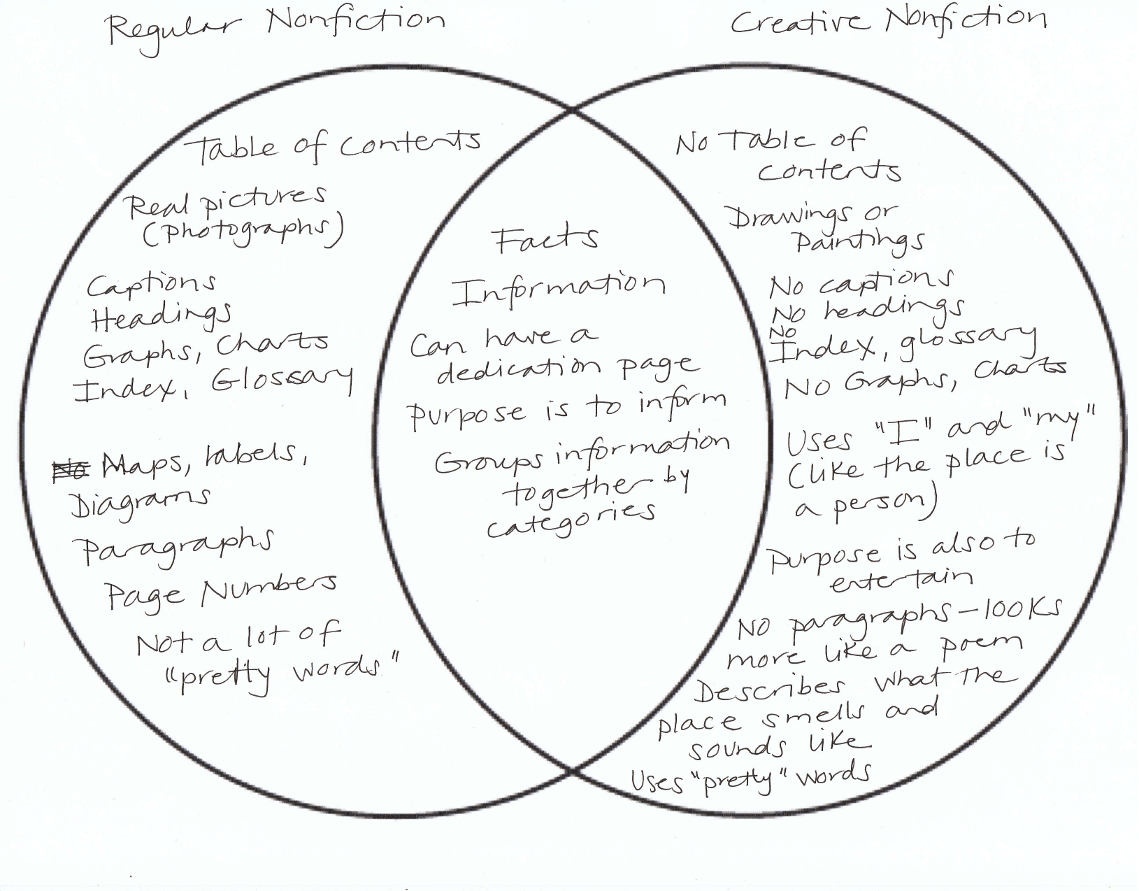 piaget vs vygotsky venn diagram shear and bending moment diagrams for beams mentor text to make a prairie sample comparing contrasting types of nonfiction
