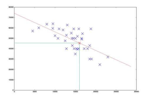Linear Regression Resultat