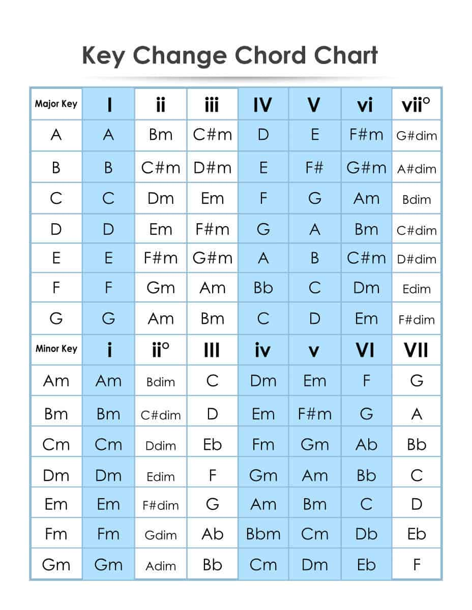 Capo Conversion Chart : conversion, chart, Transpose, Guitar, Lessons, Tomas, Michaud