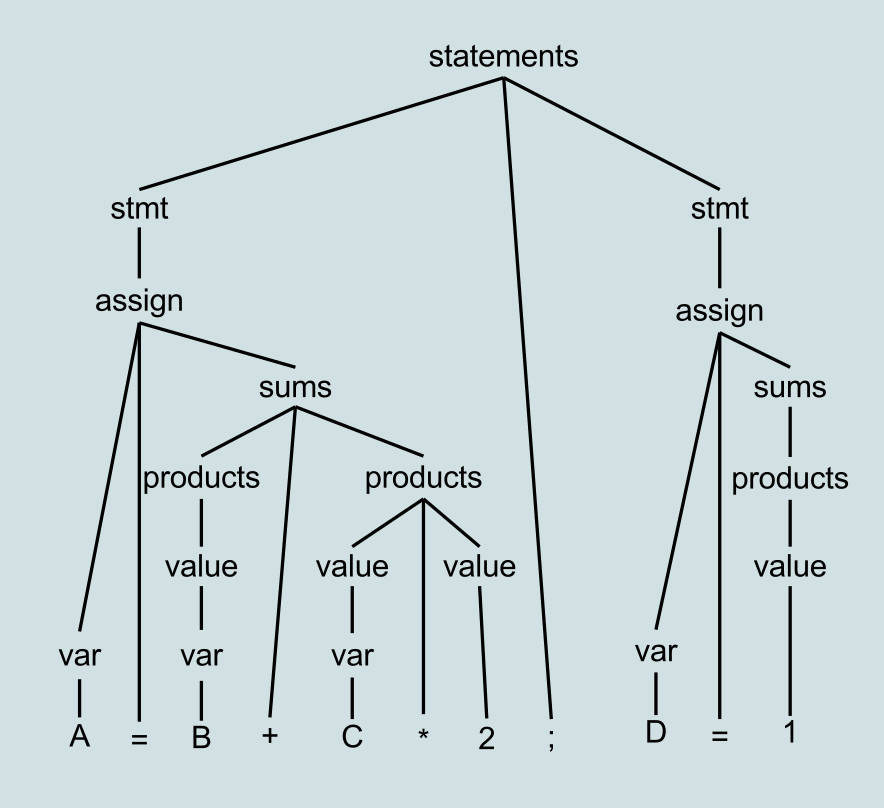 Example Parse Tree