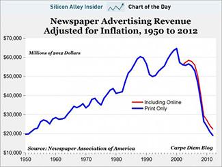 ad_revenue_newspapers_325