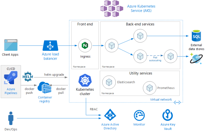 Deploying a website to Azure Kubernetes Service (AKS) using
