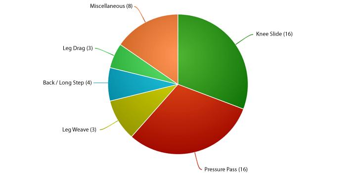Guard Passing Stats
