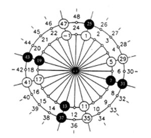 An Analysis of the prime number cross and its relationship