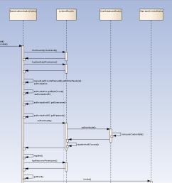 request process flow [ 1873 x 846 Pixel ]