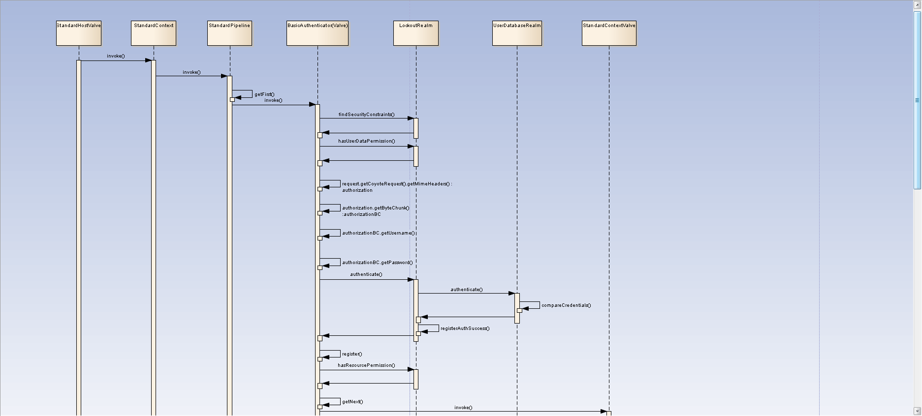 hight resolution of request process flow