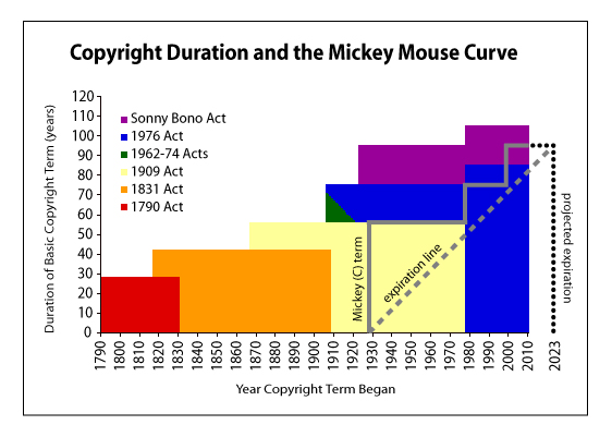 Mickey-Mouse-Curve-1