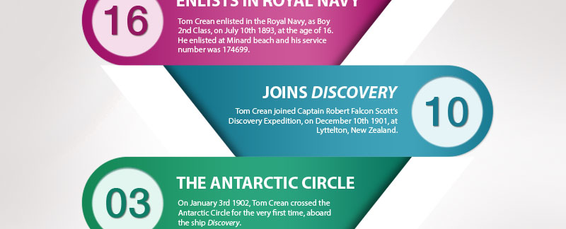 Tom Crean Infographic - Tom Crean For Kids