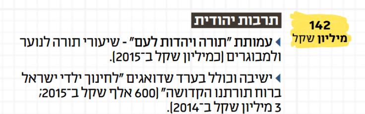 תרבות יהודית