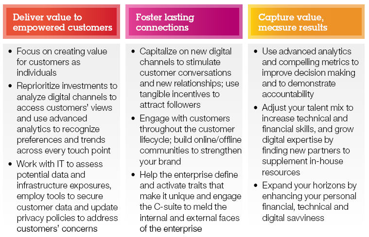 Insights From IBM\u0027s Global CMO Marketing Study Tom