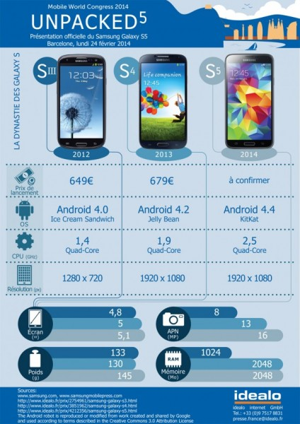 Infographie Galaxy S