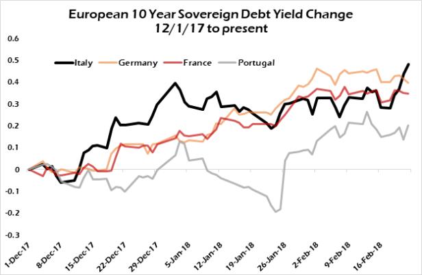 eurobond rates
