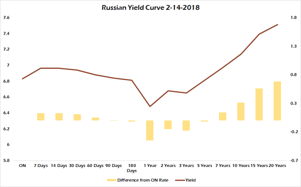 Russian Yield Curve