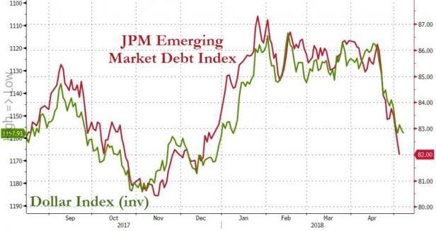 JPM EM vs dollar