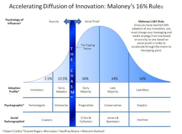 accelerating-diffusion-of-innovation-maloneys-16-rule.png.png