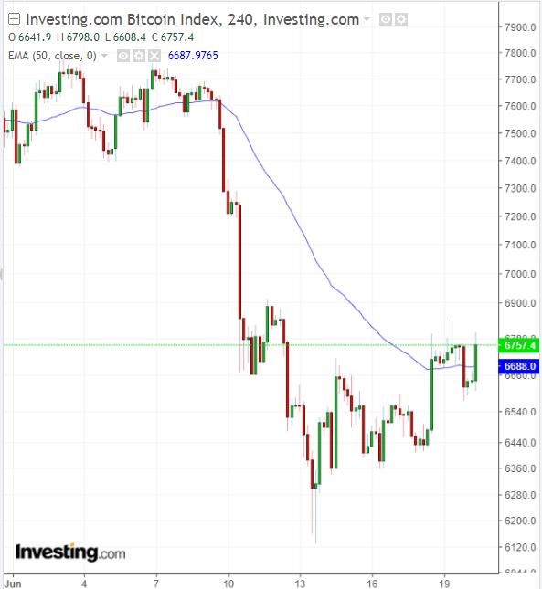 BTC 240min chart.png