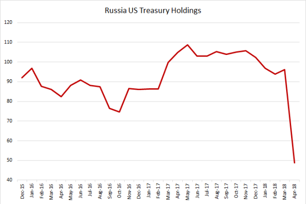 russia USTs