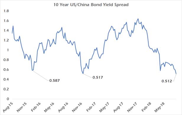 US-China bond spread