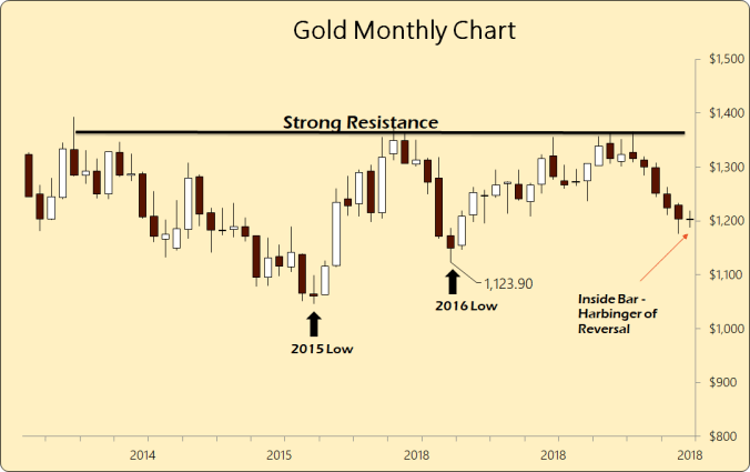 gold monthly.png