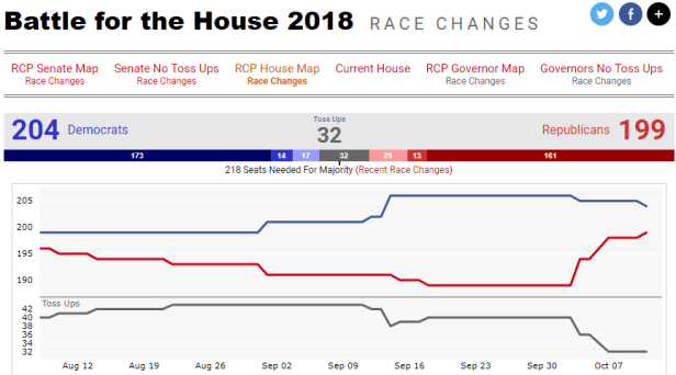 RCP House Polling Avg.png