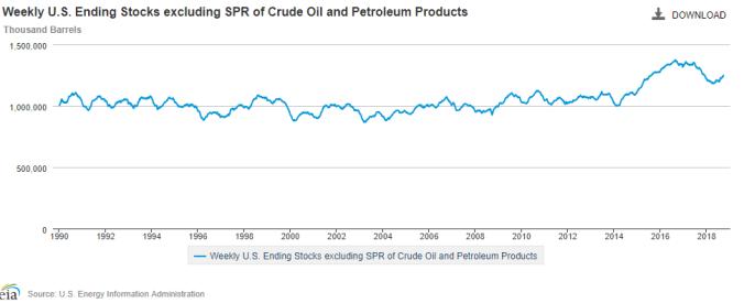 crude oil supplies US