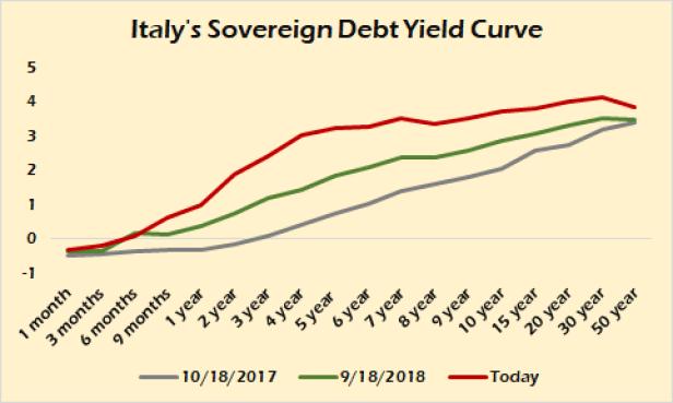 italy debt curve